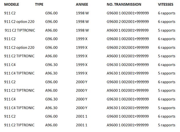 Codes Transmission Porsche 996